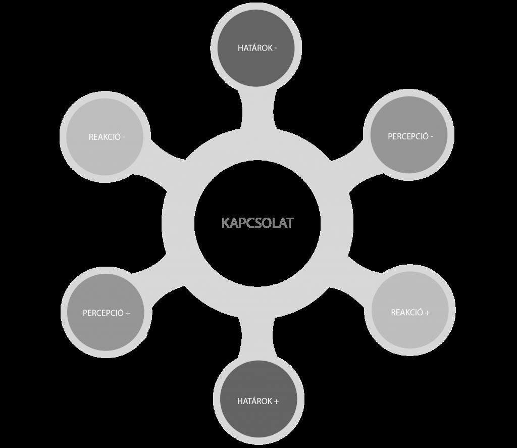Katalízis modell - Az emberi szükségletek rendszere