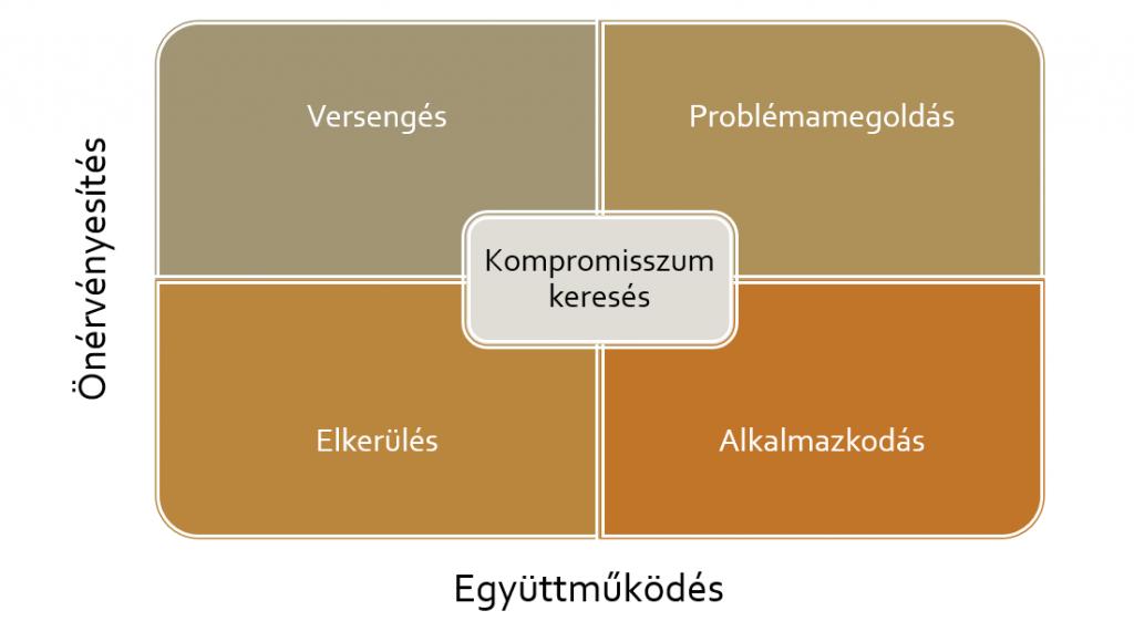 Thomas-Kilmann konfliktuskezelés stratégiái