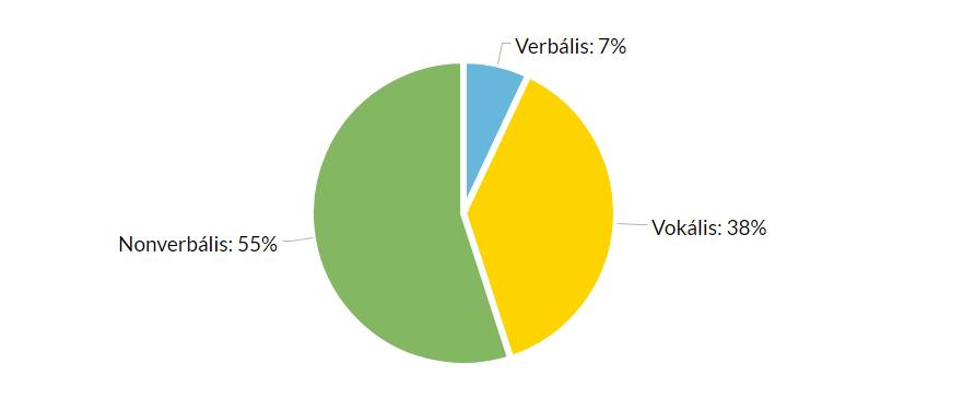 Verbális és nonverbális kommunikáció aránya
