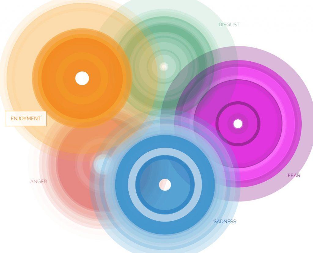 Az érzelmek atlasza - Paul Ekman és a Dalai Láma weboldala