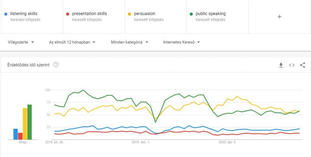 Meghallgatás trendek az internetes keresésben