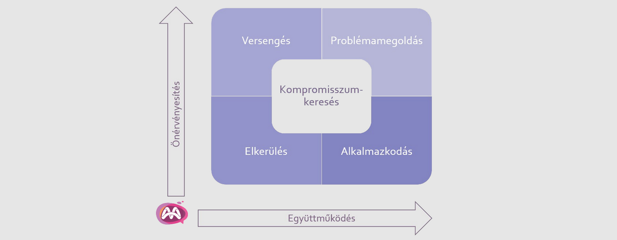 Thomas-Kilmann | konfliktuskezelési stratégiák